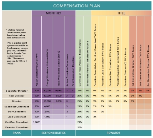 What level of the Compensation plan fits with your goals?